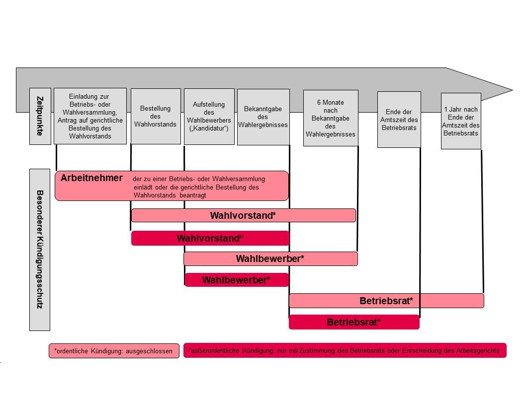 Gesetzlicher Kündigungsschutz 15 Kschg Betriebsrat Gruendenteam